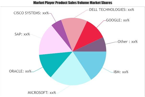 Iot Analytics Market