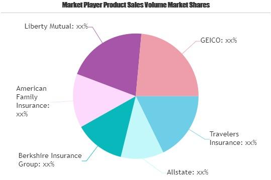 Jewelry Insurance Market