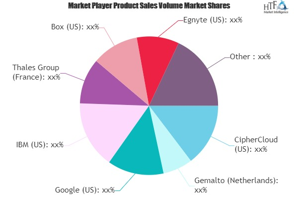 Key Management as a Service Market