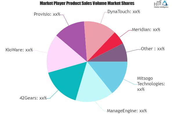 Kiosk Management System Market