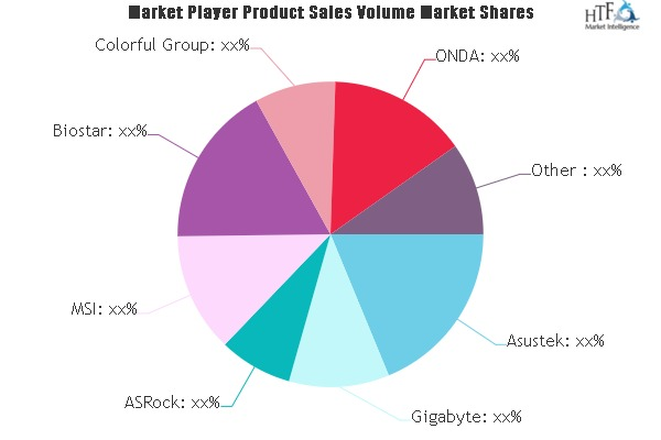Laptop Motherboards Market