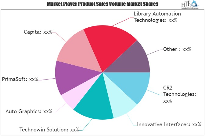 Library Automation Software Market (1)