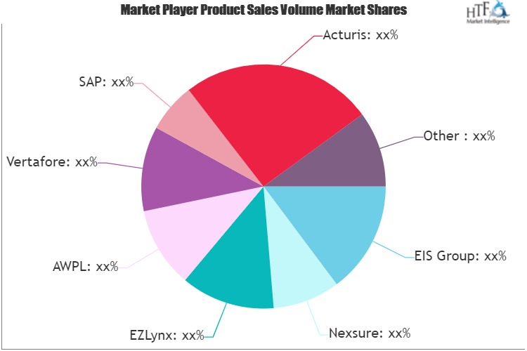 Life Insurance and Annuity Software Market