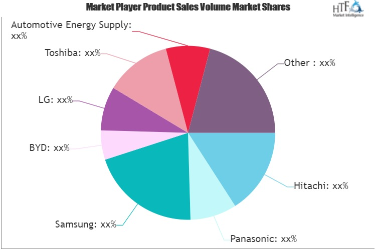 Lithium Ion Cell and Battery Pack Market