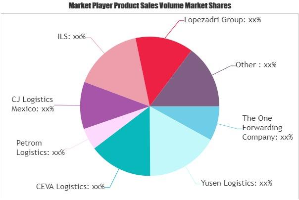 Logistics Services (3PL & 4PL) Market