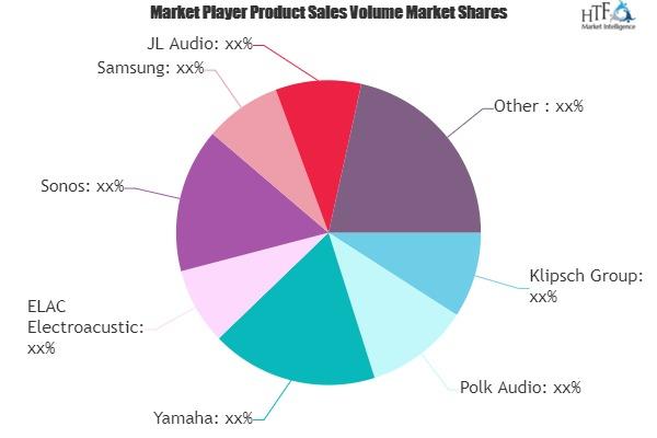 Loudspeaker Subwoofers Market