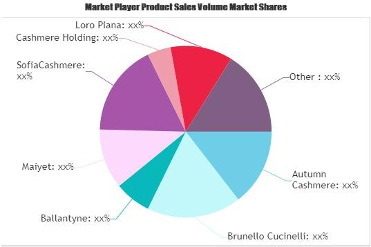 Luxury Cashmere Clothing Market