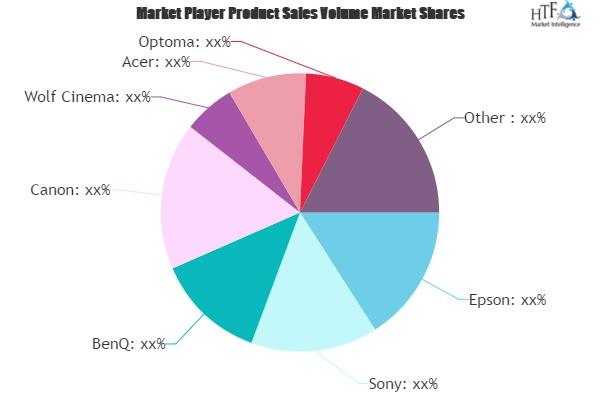 Luxury Projectors Market