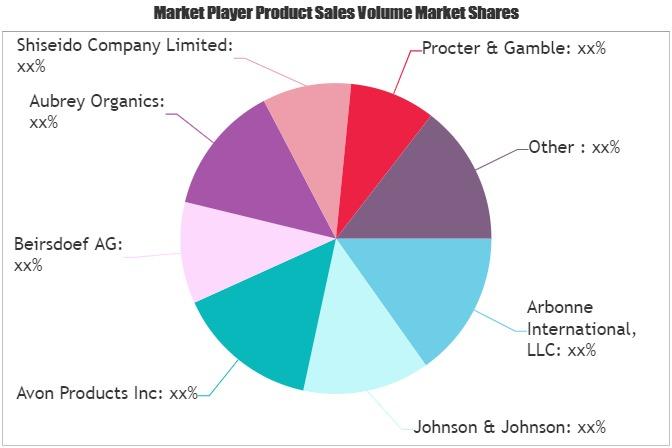Luxury SkinCare Products Market