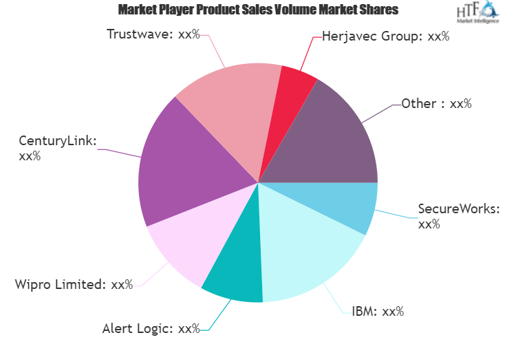 Managed Security Services Providers (MSSPs) Market