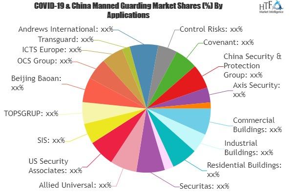 Manned Guarding Market (1)