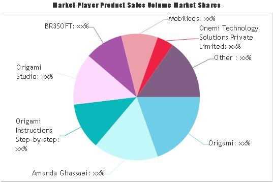 Manual Origami Software Market