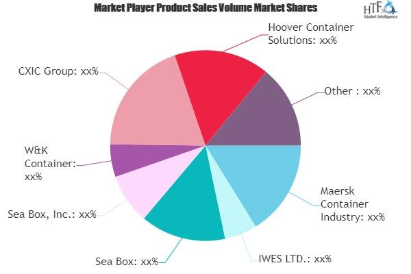 Marine Container Market