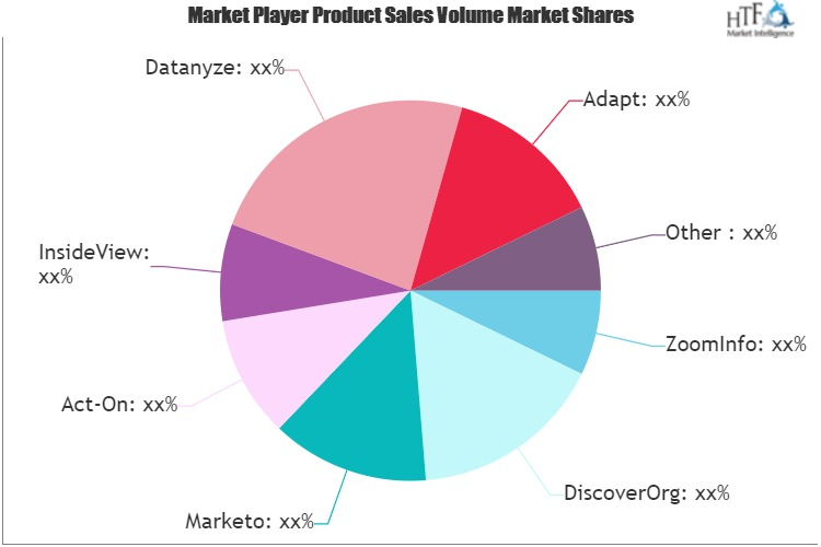Marketing Account Intelligence Software Market