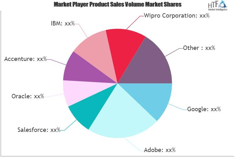 Marketing Analytics Market