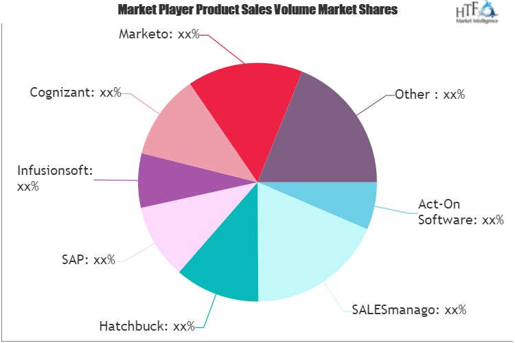 Marketing Automation Solutions Market