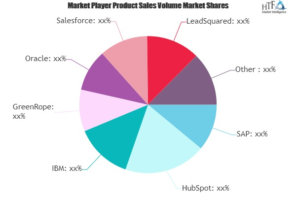 Marketing Cloud Platform Market (1)