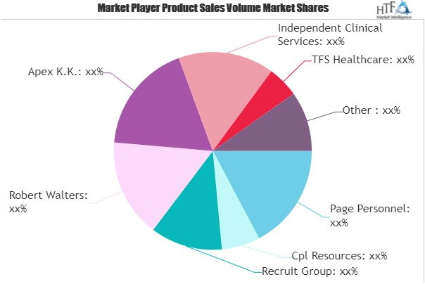 Medical Recruitment Market (2)