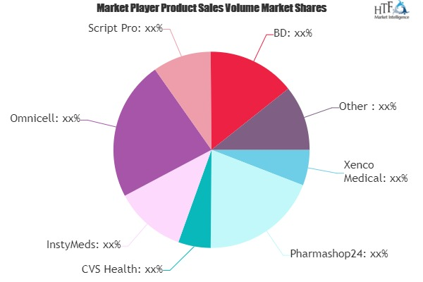 Medical Vending Machine Market