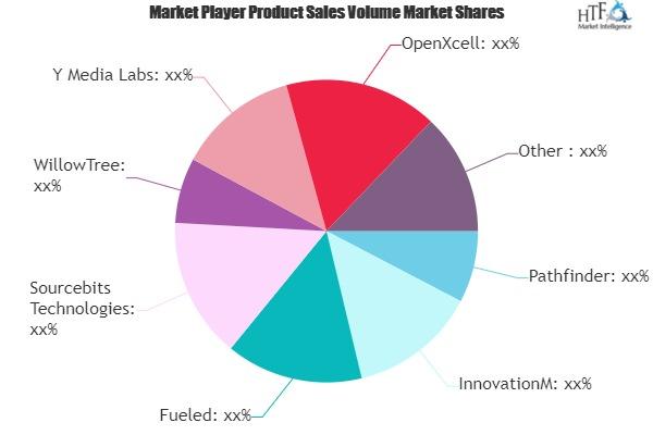 Medically Prescribed Apps Market