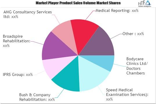 Medico Legal Services Market