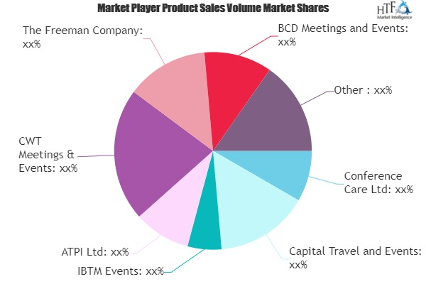 Meetings, Incentives, Conventions and Exhibitions (MICE) Market