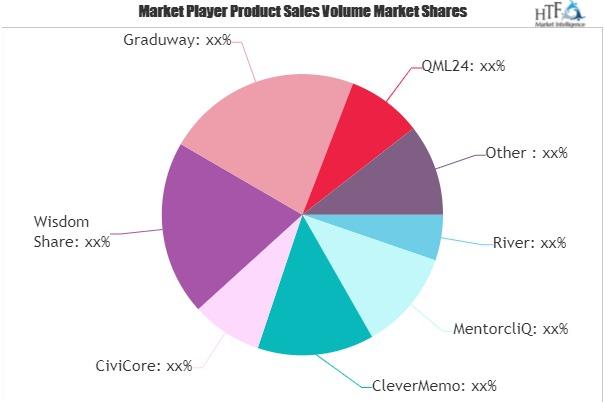Mentoring Software Market