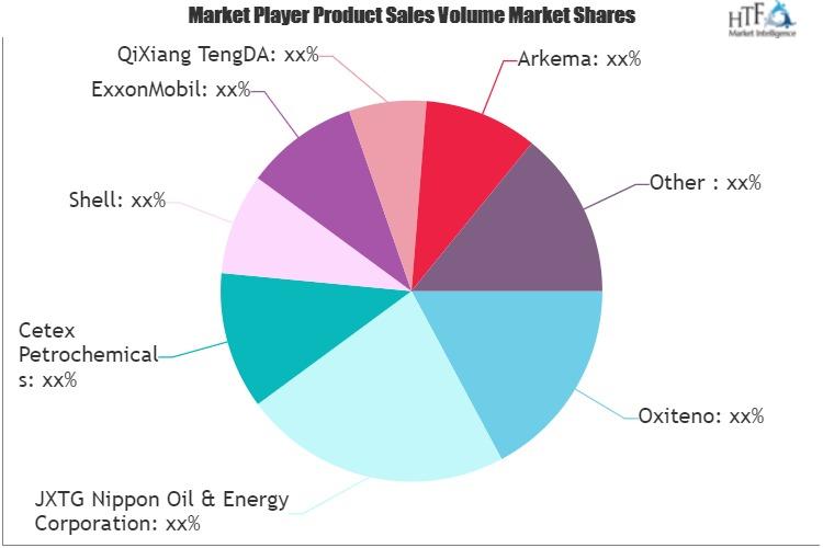 Methyl Ethyl Ketone (MEK) Market