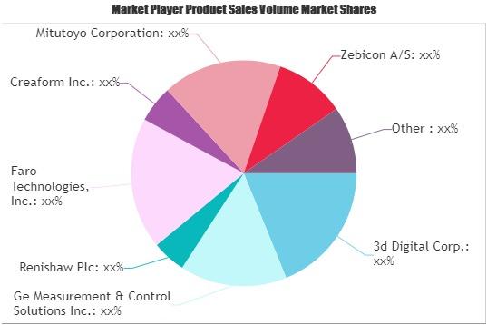 Metrology Software Market