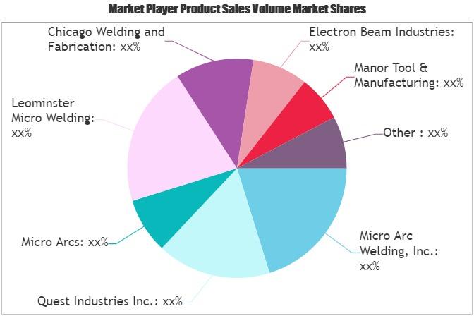 Micro Welding Service Market