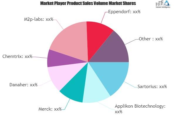 Microbial Bioreactor Market