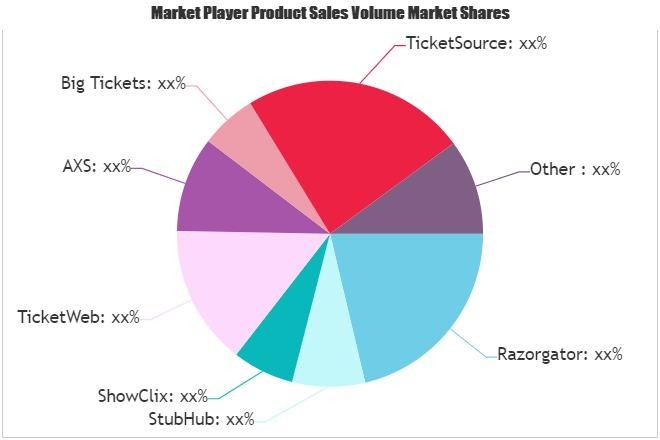 Mobile & Online Ticketing Market