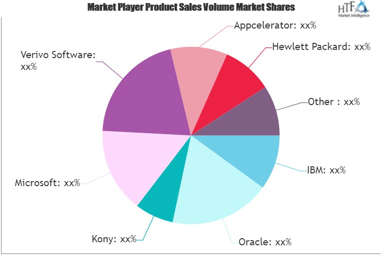 Mobile Application Development Platform Market
