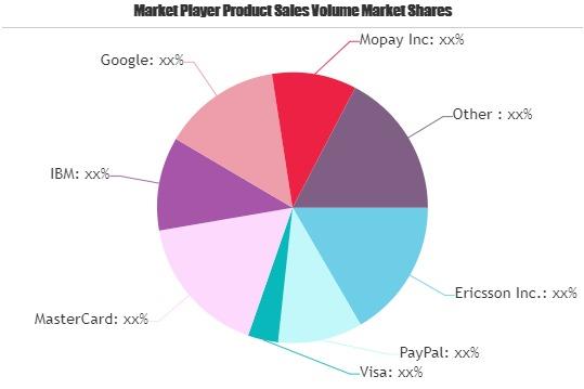 Mobile Commerce Market