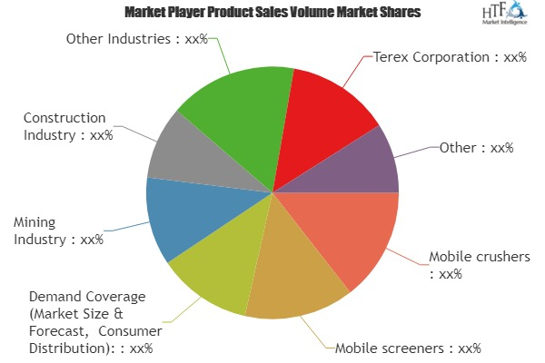 Mobile Crushers and Screeners Market