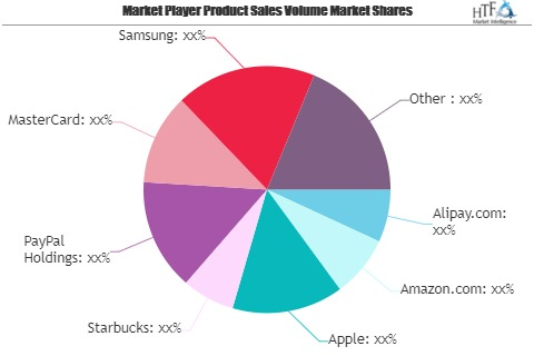 Mobile Payment Systems Market