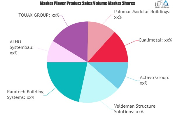 Modular Building Market