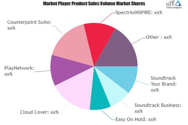 Music Business Software Market