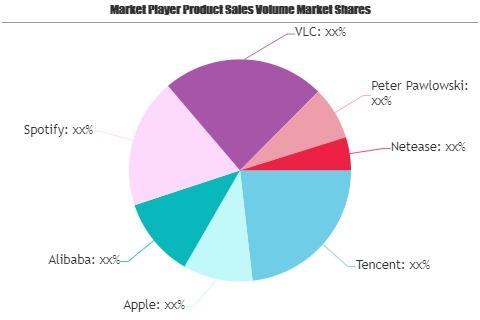 Music Player Software Market