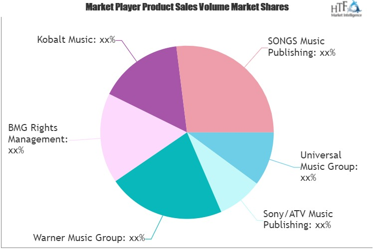 Music Publishing Market