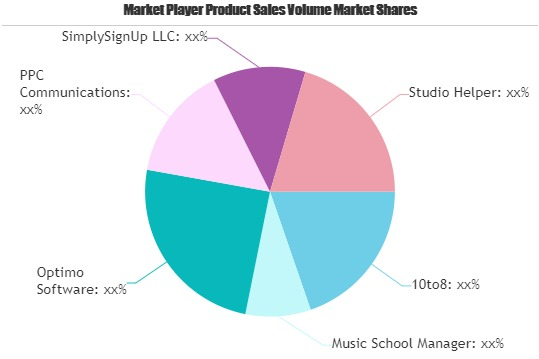 Music School Software Market