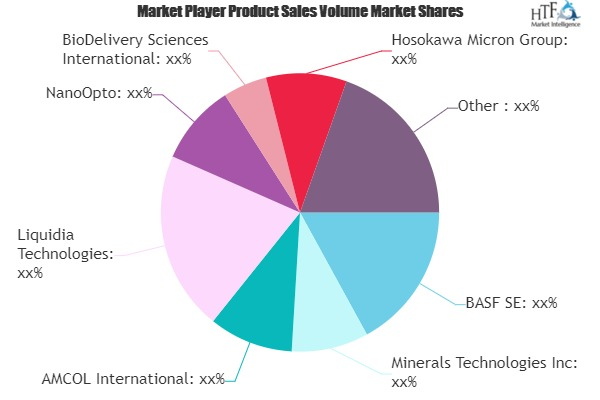 Nanomaterials and Nanotechnology Market
