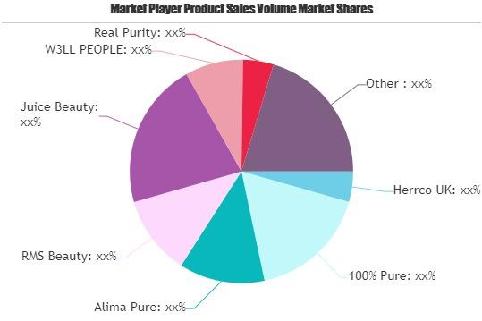 Natural Cosmetics Market