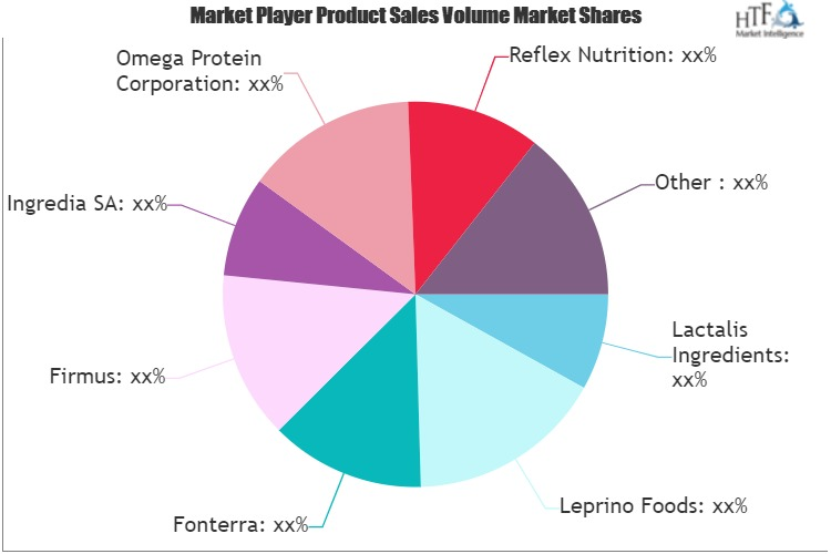 Natural Whey Protein Market