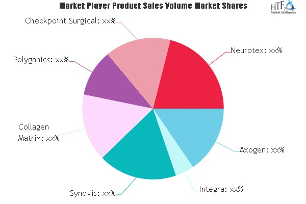 Nerve Repair and Re-generation Biologic Products Market