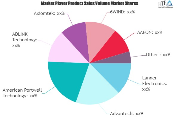 Network Appliances Market