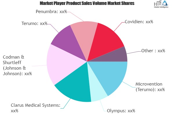 Neurosurgical Products Market