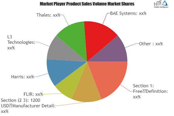 Night Vision Devices Market
