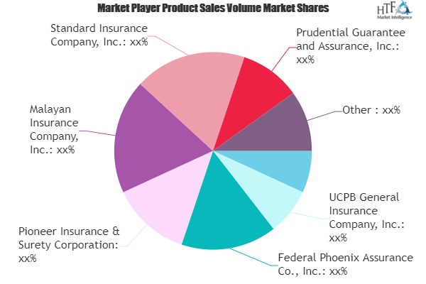 Non-Life Insurance Market