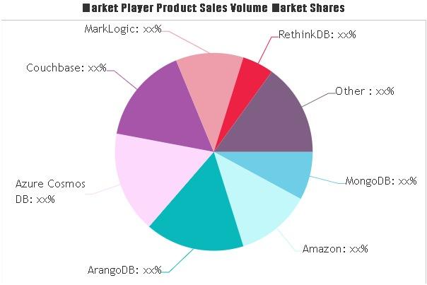 Nosql Software Market